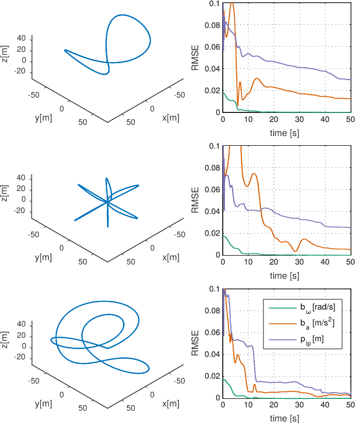 Figure 1 for Observability-Aware Trajectory Optimization for Self-Calibration with Application to UAVs
