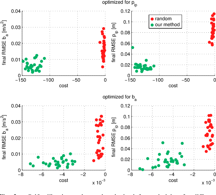 Figure 2 for Observability-Aware Trajectory Optimization for Self-Calibration with Application to UAVs