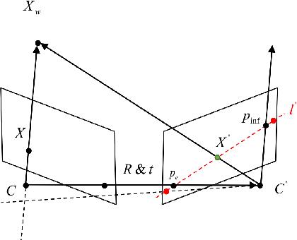 Figure 1 for Segmenting Epipolar Line