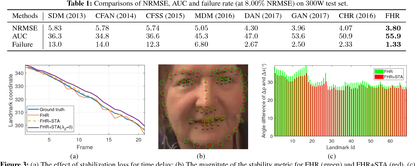 Figure 2 for Towards Highly Accurate and Stable Face Alignment for High-Resolution Videos