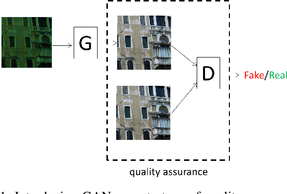 Figure 1 for Joint Demosaicing and Denoising with Perceptual Optimization on a Generative Adversarial Network