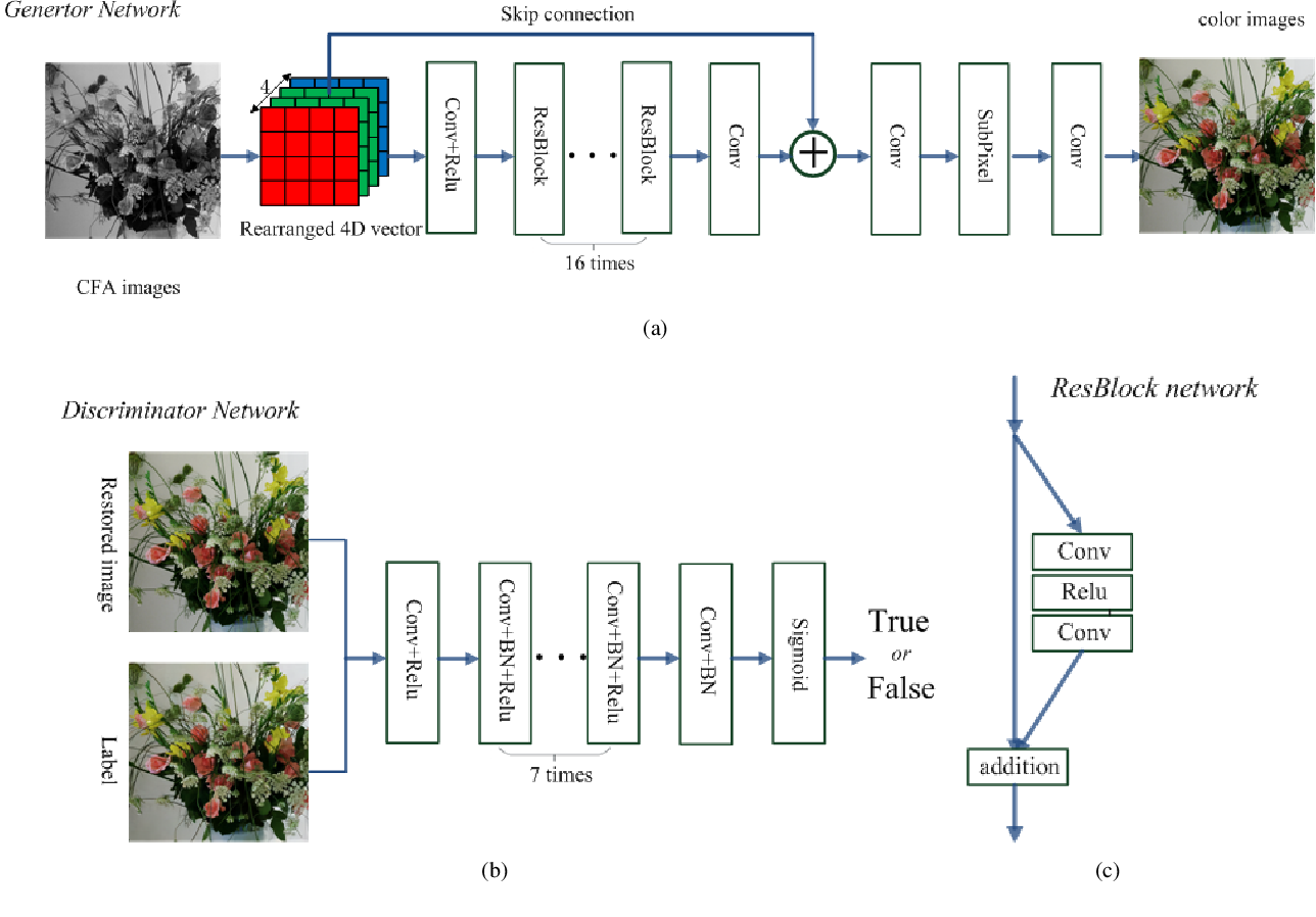 Figure 3 for Joint Demosaicing and Denoising with Perceptual Optimization on a Generative Adversarial Network
