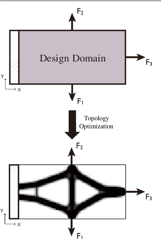 Figure 1 for A deep Convolutional Neural Network for topology optimization with strong generalization ability