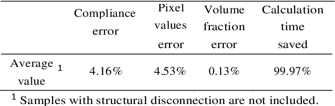 Figure 2 for A deep Convolutional Neural Network for topology optimization with strong generalization ability
