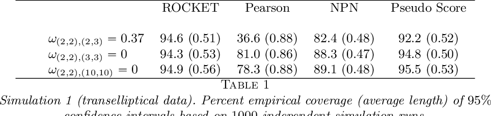 Figure 2 for ROCKET: Robust Confidence Intervals via Kendall's Tau for Transelliptical Graphical Models