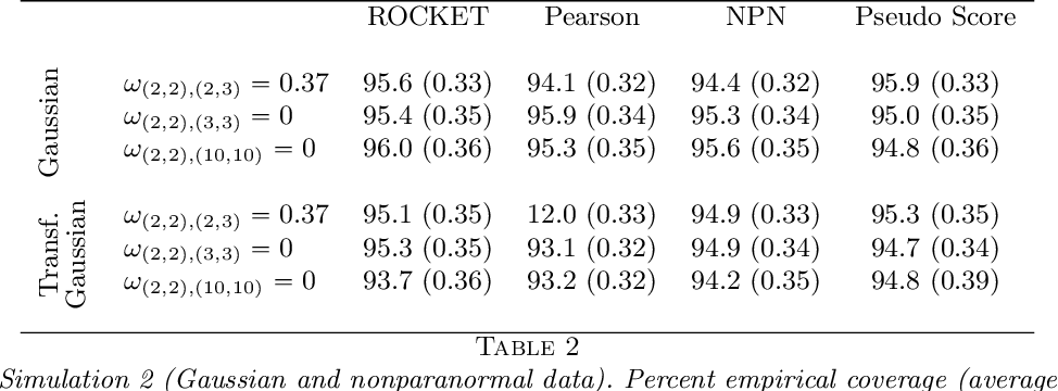 Figure 4 for ROCKET: Robust Confidence Intervals via Kendall's Tau for Transelliptical Graphical Models