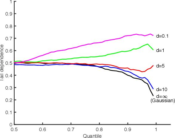 Figure 1 for ROCKET: Robust Confidence Intervals via Kendall's Tau for Transelliptical Graphical Models