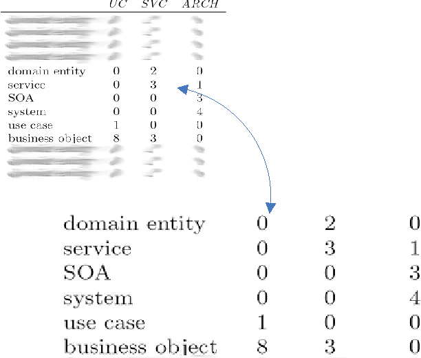 Figure 1. Term-document frequency matrix based on the vector-space model for three software product documentation excerpts.
