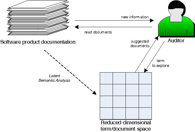 Figure 3. Schematic overview of the construction of a reading guide using the reduced-dimensional term-document space calculated by LSA.