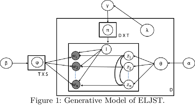 Figure 2 for An Embedding-based Joint Sentiment-Topic Model for Short Texts