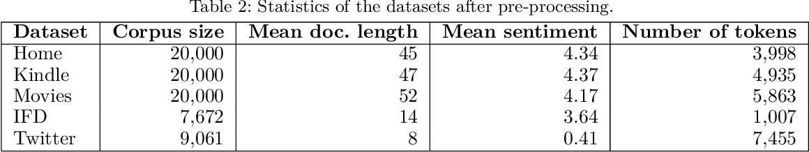 Figure 3 for An Embedding-based Joint Sentiment-Topic Model for Short Texts