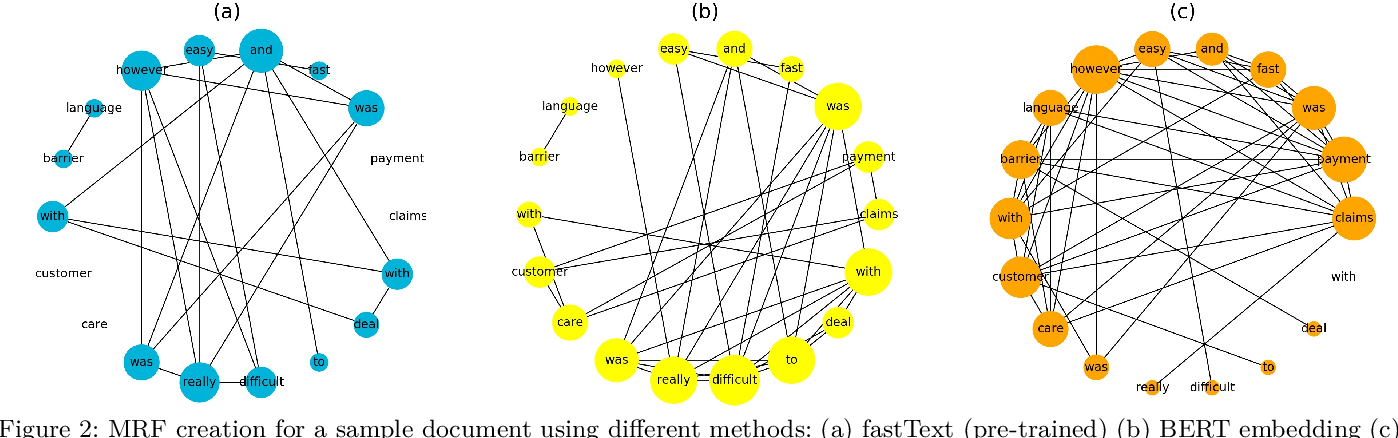 Figure 4 for An Embedding-based Joint Sentiment-Topic Model for Short Texts