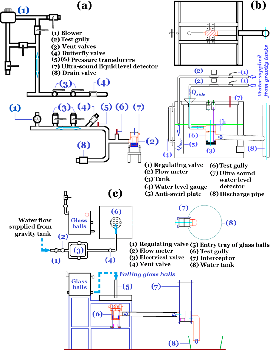 Experimental And Numerical Study Of Hydrodynamic Characteristics Level Detector Schematic Gullies For Buildings Semantic Scholar
