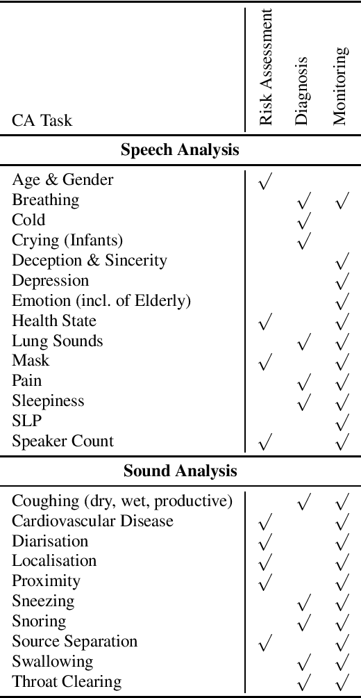 Figure 1 for COVID-19 and Computer Audition: An Overview on What Speech & Sound Analysis Could Contribute in the SARS-CoV-2 Corona Crisis