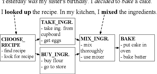 Figure 1 for Aligning Script Events with Narrative Texts