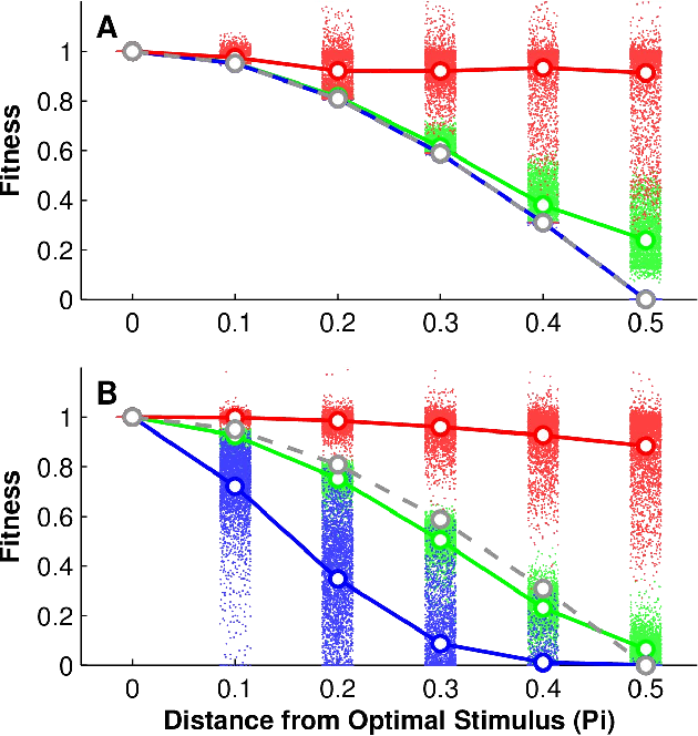 Figure 4 for Measuring and Understanding Sensory Representations within Deep Networks Using a Numerical Optimization Framework