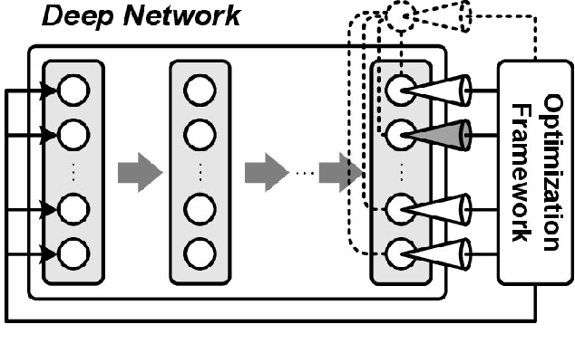 Figure 1 for Measuring and Understanding Sensory Representations within Deep Networks Using a Numerical Optimization Framework