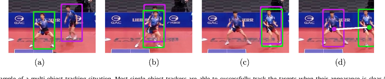 Figure 1 for Exploring Structure for Long-Term Tracking of Multiple Objects in Sports Videos