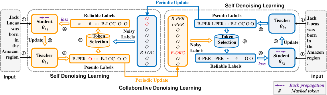 Figure 3 for Improving Distantly-Supervised Named Entity Recognition with Self-Collaborative Denoising Learning