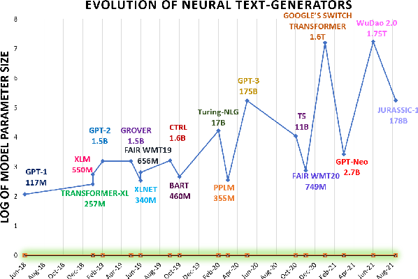 Figure 3 for TURINGBENCH: A Benchmark Environment for Turing Test in the Age of Neural Text Generation