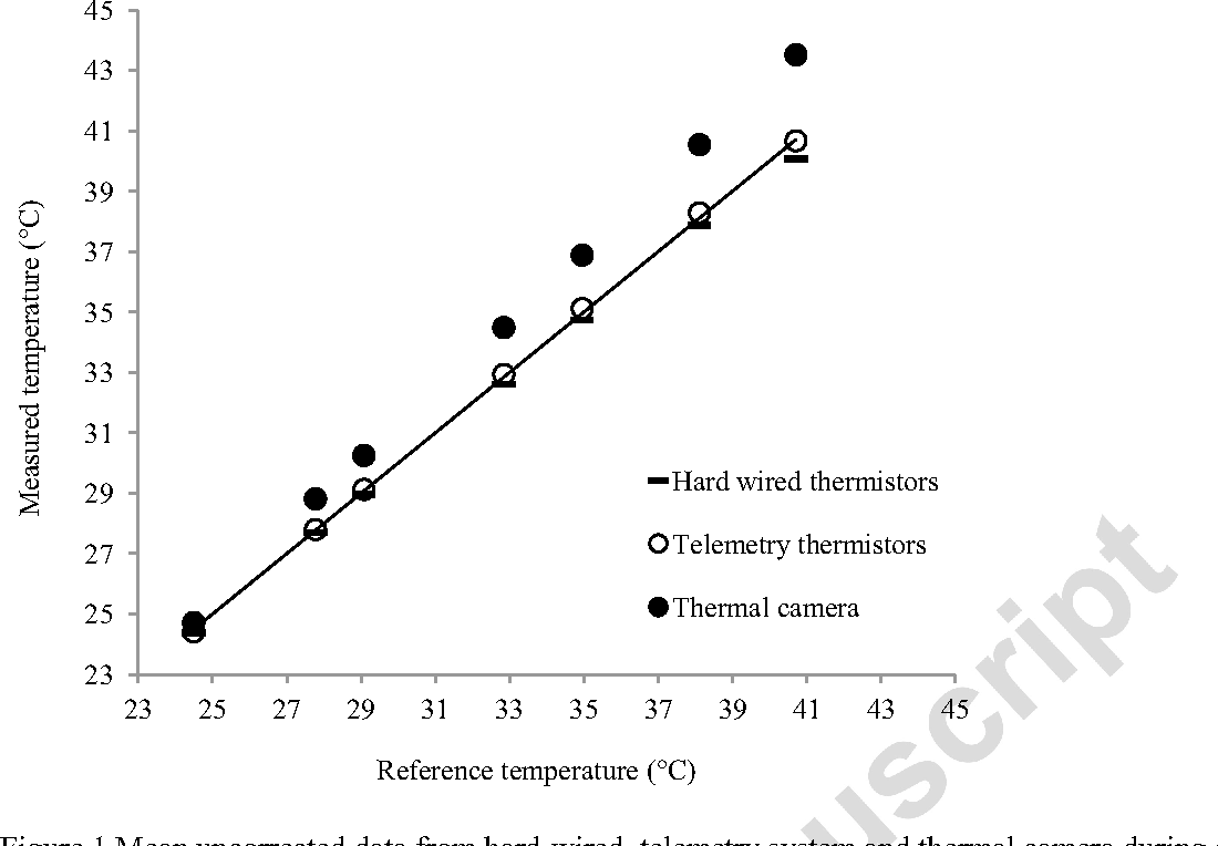 Figure 1 from Reliability and validity of skin temperature