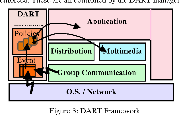 Figure 1 from DART: A Reflective Middleware for Adaptive