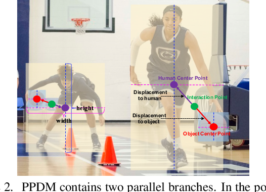 Figure 3 for PPDM: Parallel Point Detection and Matching for Real-time Human-Object Interaction Detection