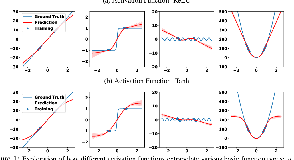 Figure 1 for Neural Networks Fail to Learn Periodic Functions and How to Fix It