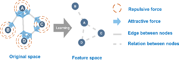 Figure 1 for Graph Force Learning