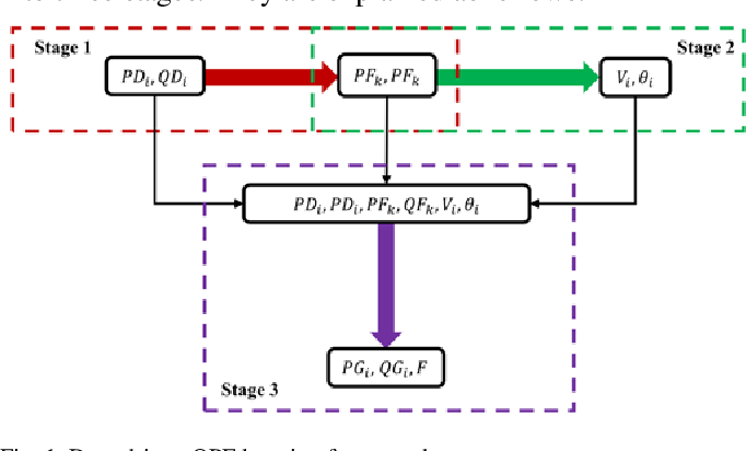 Figure 1 for Data-driven Optimal Power Flow: A Physics-Informed Machine Learning Approach