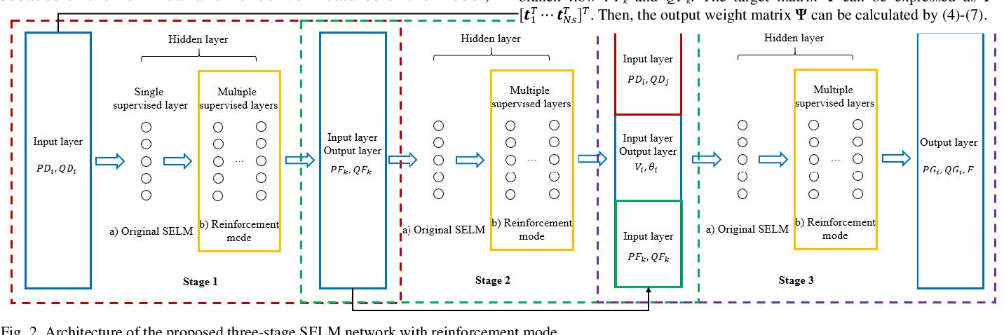 Figure 2 for Data-driven Optimal Power Flow: A Physics-Informed Machine Learning Approach
