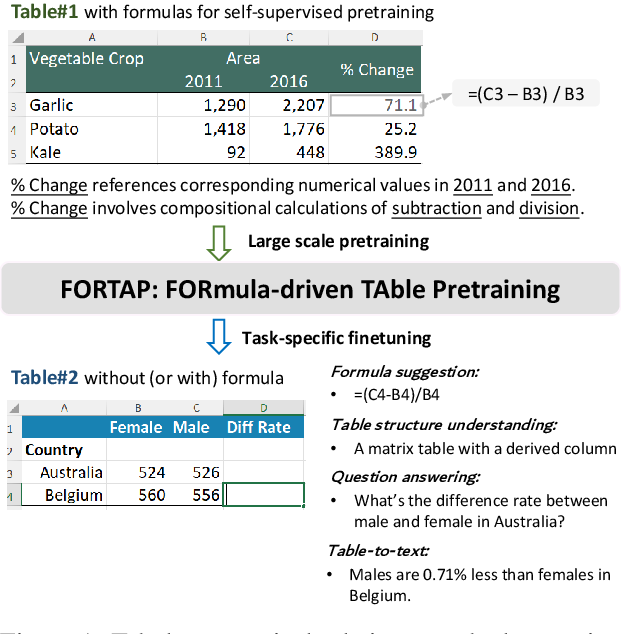 Figure 1 for FORTAP: Using Formulae for Numerical-Reasoning-Aware Table Pretraining
