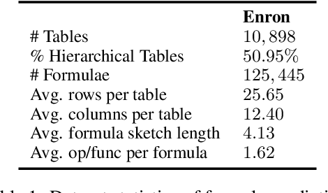 Figure 2 for FORTAP: Using Formulae for Numerical-Reasoning-Aware Table Pretraining
