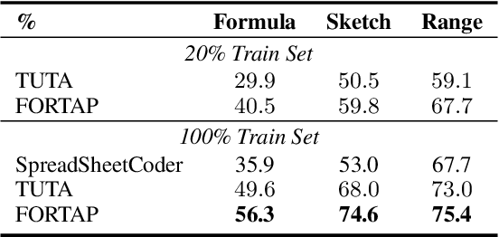 Figure 4 for FORTAP: Using Formulae for Numerical-Reasoning-Aware Table Pretraining