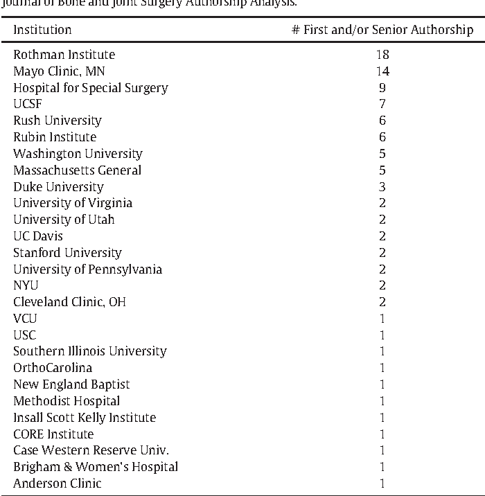 Table 1 from An Analysis of Research from Faculty at U S  Adult