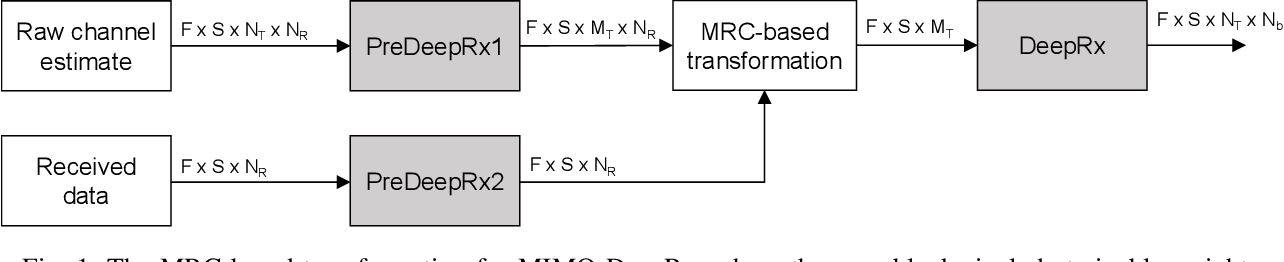 Figure 1 for DeepRx MIMO: Convolutional MIMO Detection with Learned Multiplicative Transformations