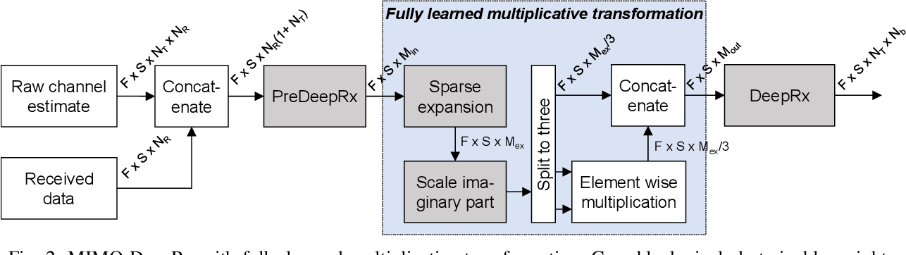 Figure 2 for DeepRx MIMO: Convolutional MIMO Detection with Learned Multiplicative Transformations