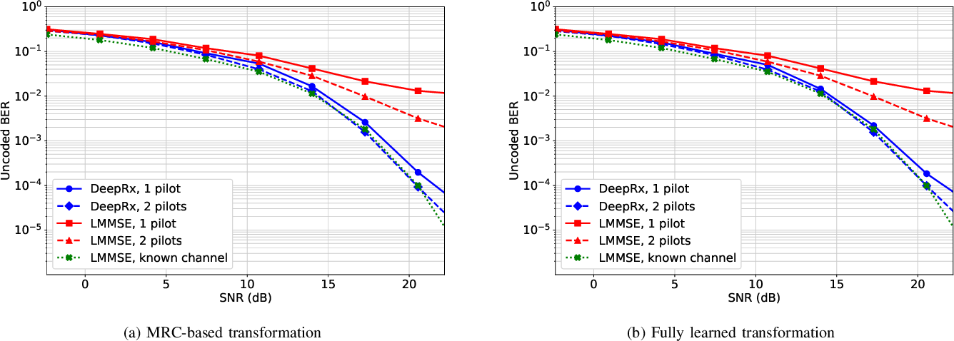 Figure 3 for DeepRx MIMO: Convolutional MIMO Detection with Learned Multiplicative Transformations