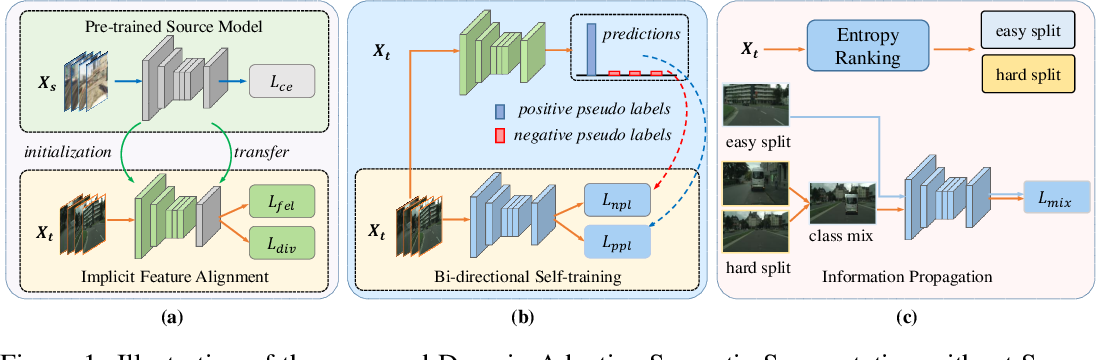 Figure 1 for Give Me Your Trained Model: Domain Adaptive Semantic Segmentation without Source Data