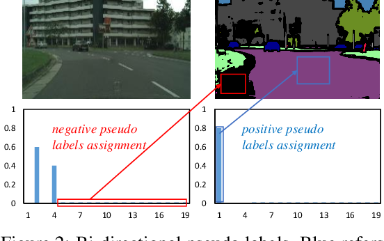 Figure 3 for Give Me Your Trained Model: Domain Adaptive Semantic Segmentation without Source Data