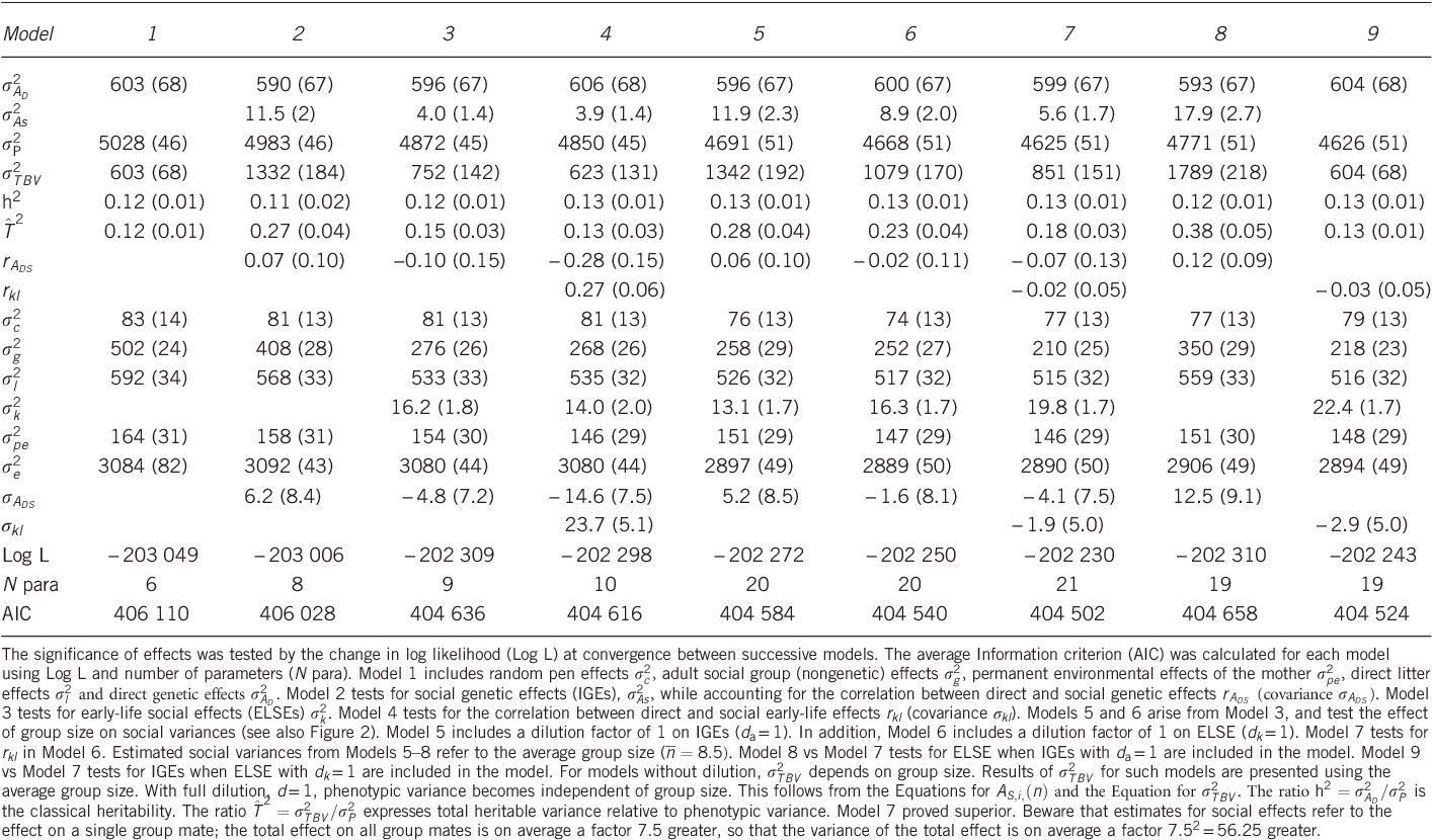Table 1 Variance components (s.e.) for individual growth rate in a Swedish pig population