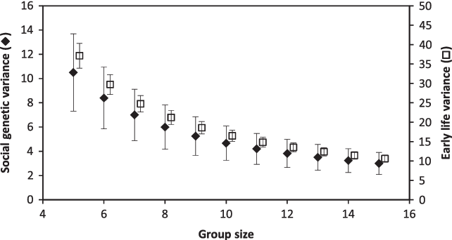 Figure 2 Variances of social genetic effects (IGEs) and of early-life social effects (ELSE), as a function of group size, with standard errors (± s.e.) and for da=dk=1 (Model (7) in Table 1).