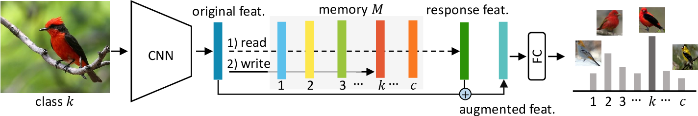 Figure 2 for Fine-grained Classification via Categorical Memory Networks