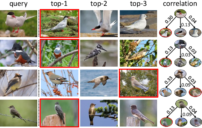 Figure 3 for Fine-grained Classification via Categorical Memory Networks