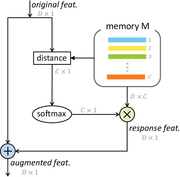 Figure 4 for Fine-grained Classification via Categorical Memory Networks