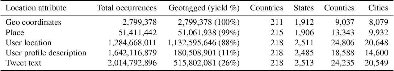 Figure 4 for TBCOV: Two Billion Multilingual COVID-19 Tweets with Sentiment, Entity, Geo, and Gender Labels