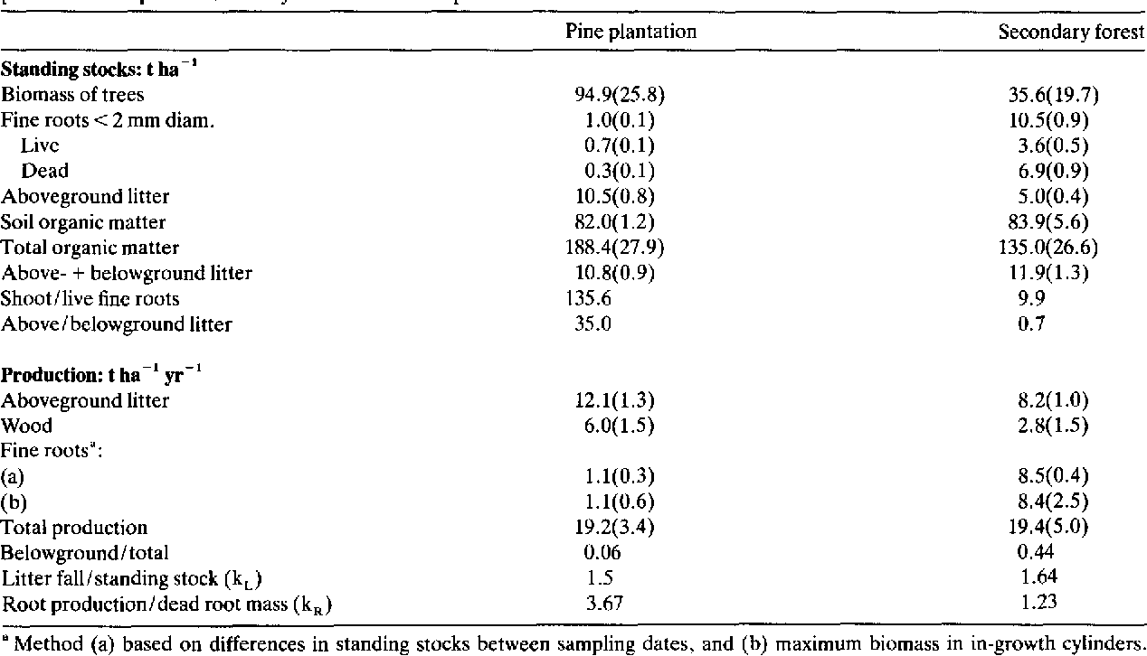 Table 2. Above and belowground (0-30 cm depth) standing stocks and production of organic matter in a 12-yr-old Pinus caribaea plantation and paired secondary forest. Values in parentheses are 95% confidence intervals