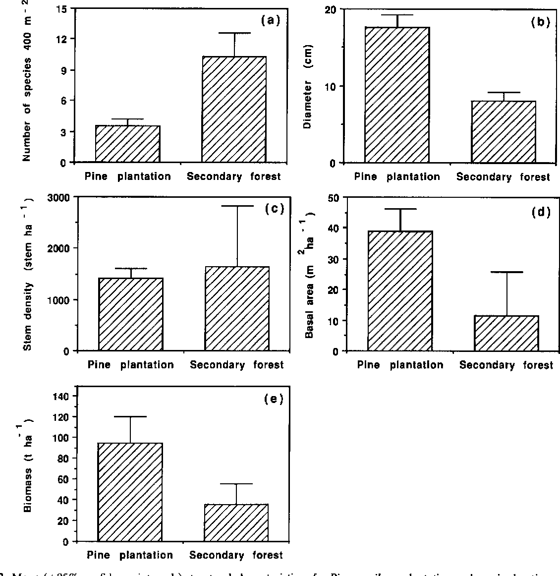 Fig. 2. Mean (---95% confidence intervals) structural characteristics of a Pinus caribaea plantat ion and a paired native secondary forest• All values based on trees with diameter at breast height (dbh)~> 4.0 cm.