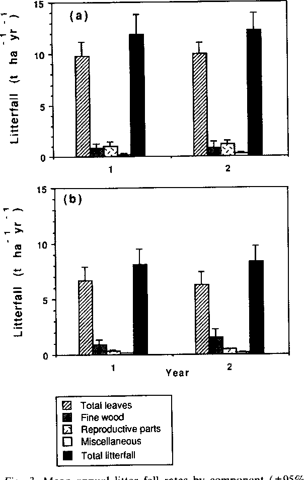 Fig. 3. Mean annual litter fall rates by component (+-95% confidence intervals) for a (a) Pinus caribaea plantation and (b) a paired native secondary forest.