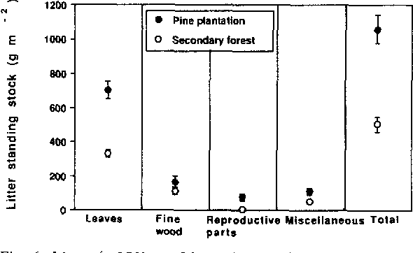 Fig. 6. M e a n ( -+95% confidence intervals) standing stock of litter components for the duration of the study in a Pinus caribaea plantation and paired native secondary forest.